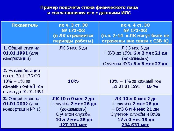Пример подсчета стажа физического лица и сопоставления его с данными ИЛС Показатель 1. Общий