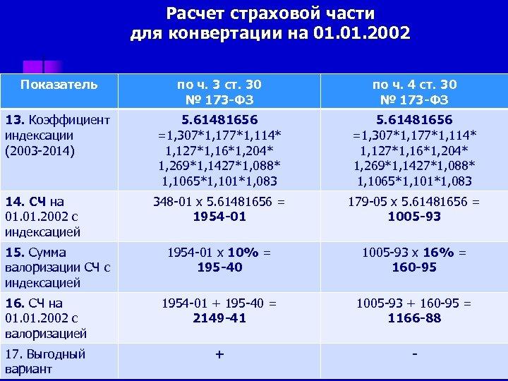 Расчет страховой части для конвертации на 01. 2002 Показатель по ч. 3 ст. 30