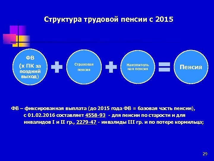 Структура трудовой пенсии с 2015 ФВ (х ПК за поздний выход) Страховая пенсия Накопитель