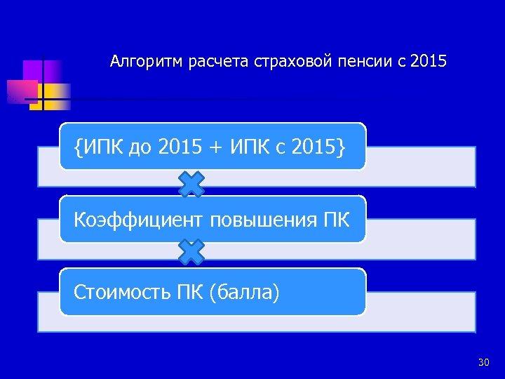 Алгоритм расчета страховой пенсии с 2015 {ИПК до 2015 + ИПК с 2015} Коэффициент