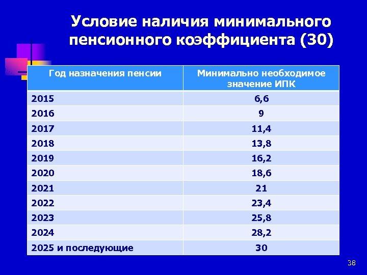 Условие наличия минимального пенсионного коэффициента (30) Год назначения пенсии Минимально необходимое значение ИПК 2015