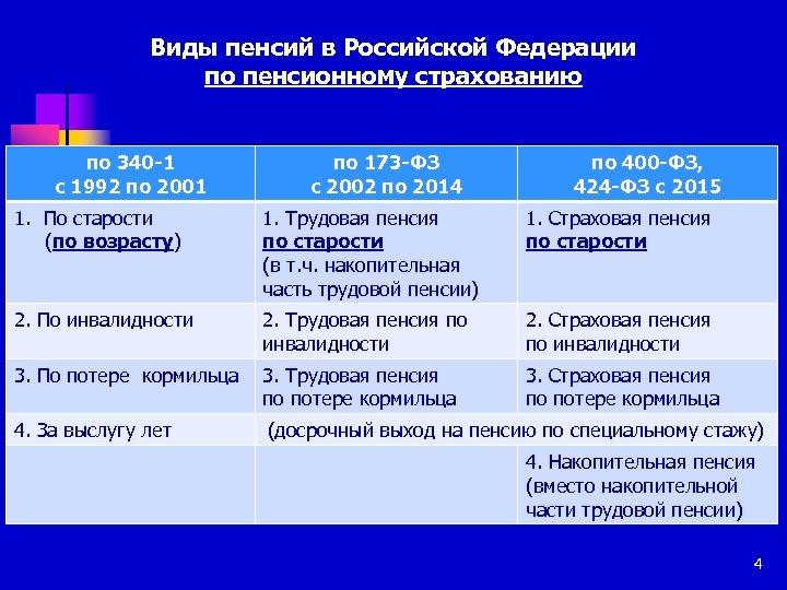Виды пенсий в Российской Федерации по пенсионному страхованию по 340 -1 с 1992 по