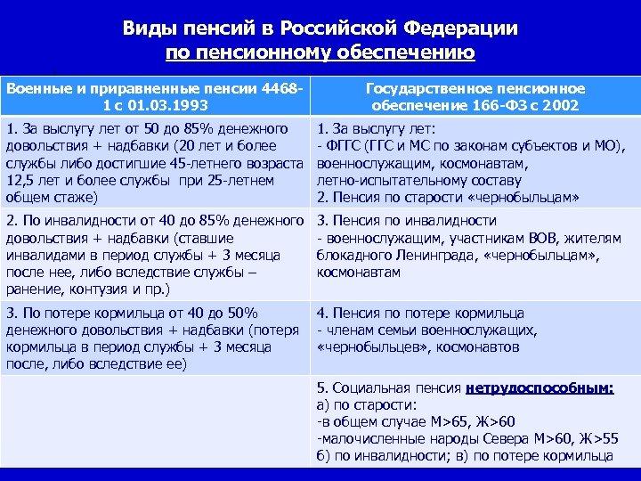 Виды пенсий в Российской Федерации по пенсионному обеспечению Военные и приравненные пенсии 44681 с