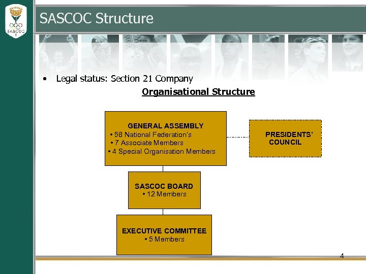 SASCOC Structure • Legal status: Section 21 Company Organisational Structure GENERAL ASSEMBLY • 58