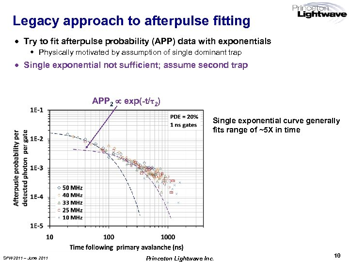 Legacy approach to afterpulse fitting · Try to fit afterpulse probability (APP) data with