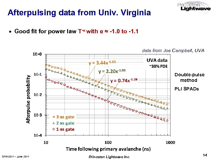 Afterpulsing data from Univ. Virginia · Good fit for power law T-α with α