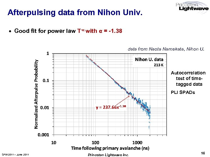 Afterpulsing data from Nihon Univ. · Good fit for power law T-α with α