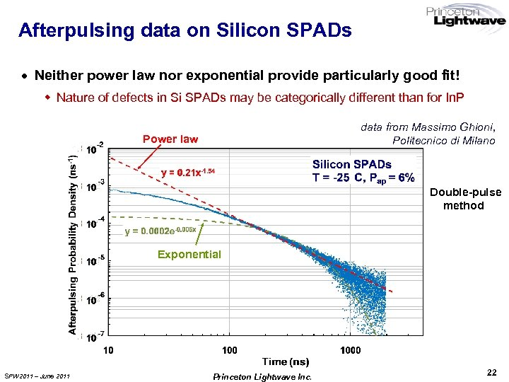 Afterpulsing data on Silicon SPADs · Neither power law nor exponential provide particularly good
