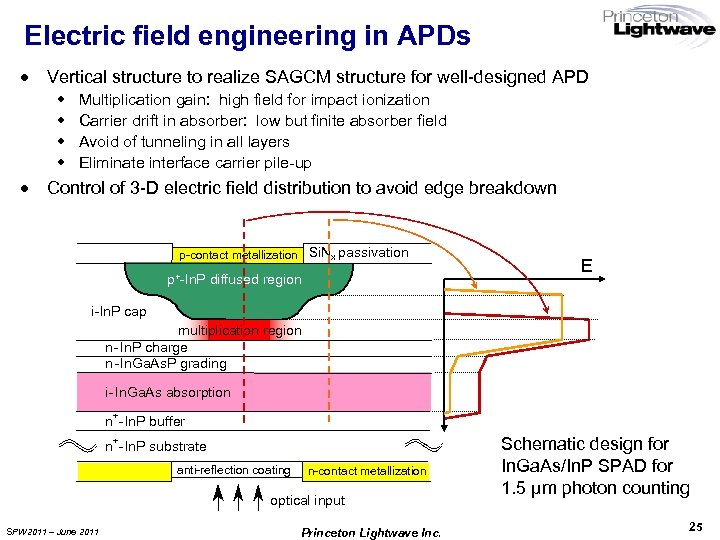 Electric field engineering in APDs · Vertical structure to realize SAGCM structure for well-designed