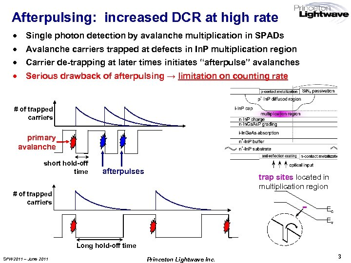 Afterpulsing: increased DCR at high rate · · Single photon detection by avalanche multiplication
