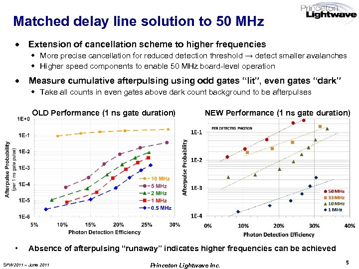 Matched delay line solution to 50 MHz · Extension of cancellation scheme to higher