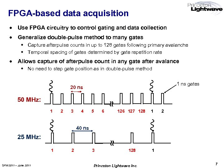FPGA-based data acquisition · Use FPGA circuitry to control gating and data collection ·