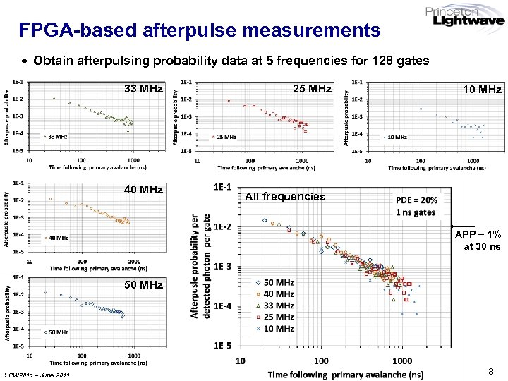 FPGA-based afterpulse measurements · Obtain afterpulsing probability data at 5 frequencies for 128 gates