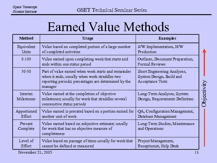 Space Telescope Science Institute GSET Technical Seminar Series Earned Value Methods Method Examples Value