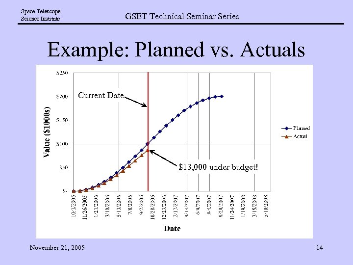 Space Telescope Science Institute GSET Technical Seminar Series Example: Planned vs. Actuals Current Date