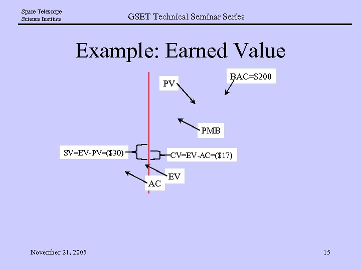 Space Telescope Science Institute GSET Technical Seminar Series Example: Earned Value BAC=$200 PV PMB