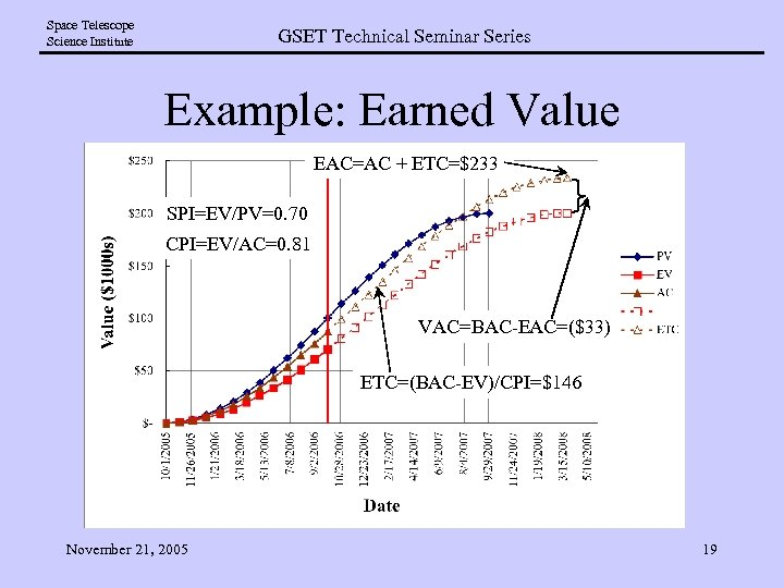 Space Telescope Science Institute GSET Technical Seminar Series Example: Earned Value EAC=AC + ETC=$233