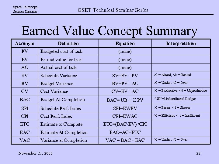 Space Telescope Science Institute GSET Technical Seminar Series Earned Value Concept Summary Acronym Definition