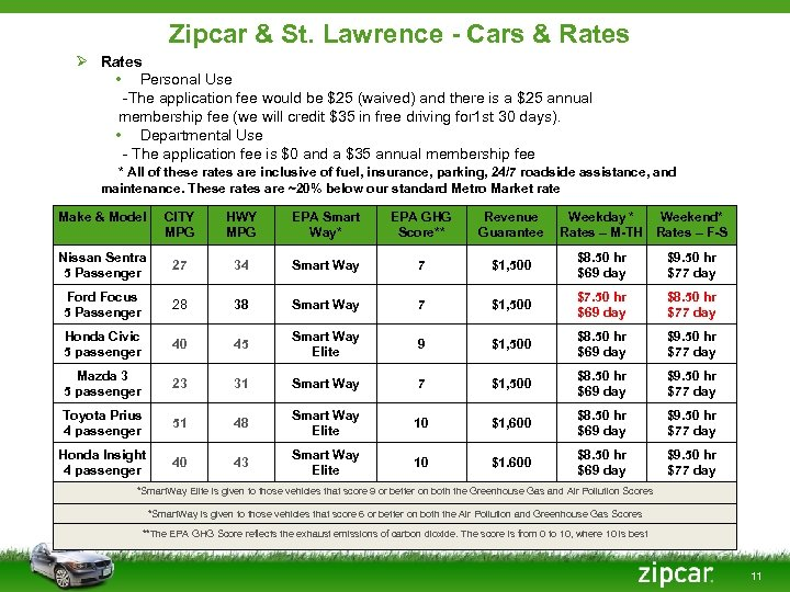 Zipcar & St. Lawrence - Cars & Rates Ø Rates • Personal Use -The