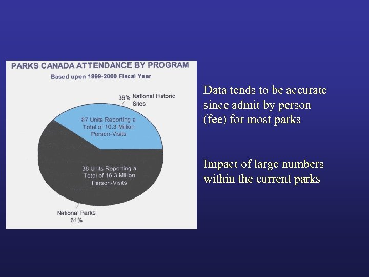 Data tends to be accurate since admit by person (fee) for most parks Impact