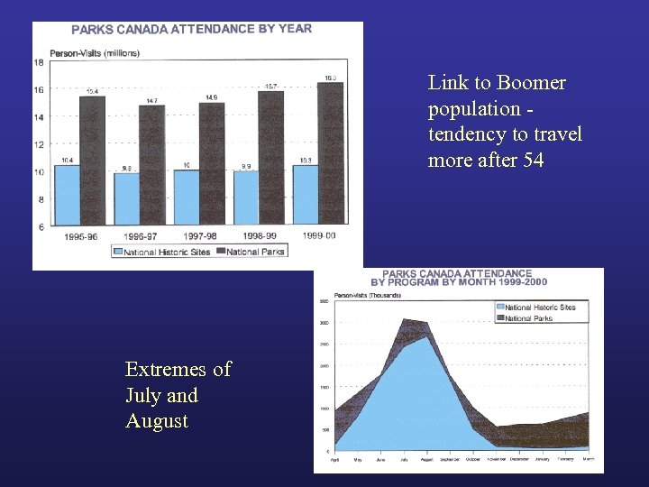 Link to Boomer population tendency to travel more after 54 Extremes of July and
