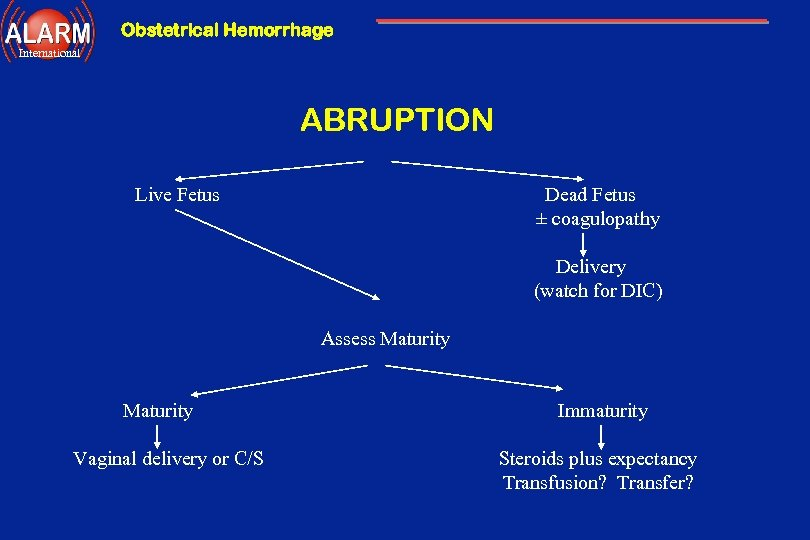 Obstetrical Hemorrhage International ABRUPTION Live Fetus Dead Fetus ± coagulopathy Delivery (watch for DIC)