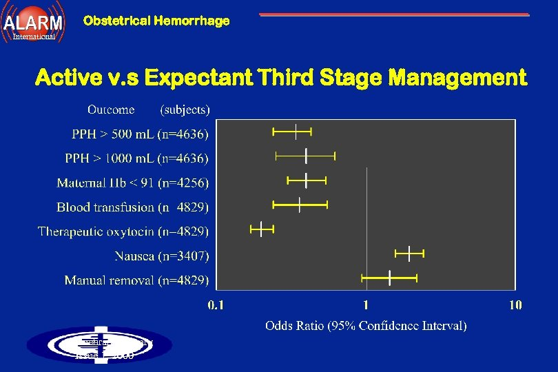 Obstetrical Hemorrhage International Active v. s Expectant Third Stage Management Cochrane Library Issue 1,
