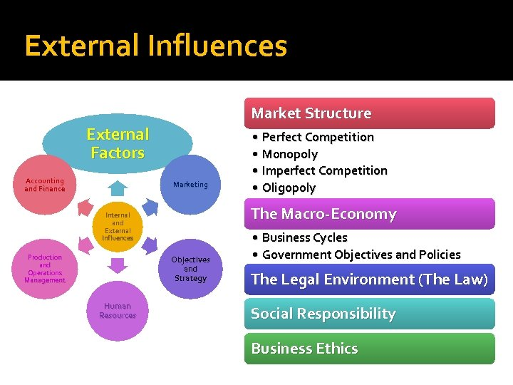 internal and external influences on loreal Management organization, loreal - free download as pdf file (pdf),  therefore, there should be the focus lies on the external and internal environment.