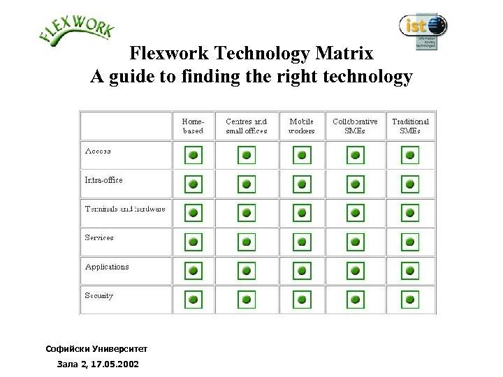 Flexwork Technology Matrix A guide to finding the right technology Софийски Университет Зала 2,