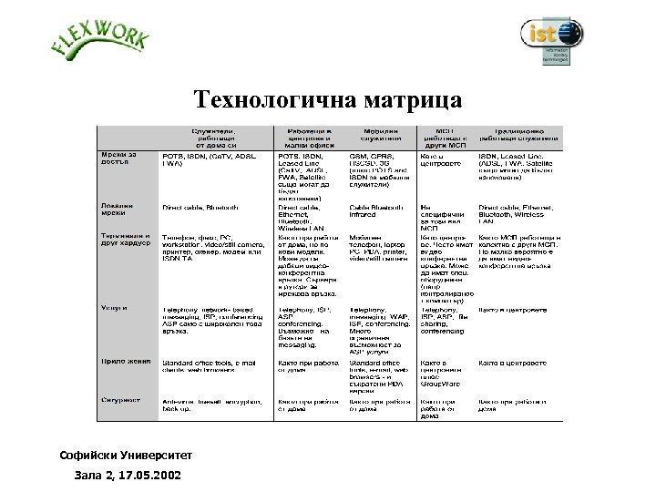 Технологична матрица Софийски Университет Зала 2, 17. 05. 2002