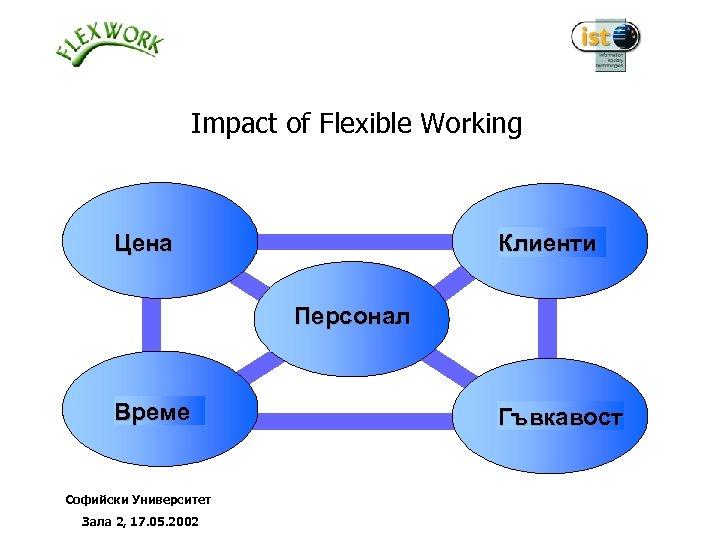 Impact of Flexible Working Цена Клиенти Персонал Време Софийски Университет Зала 2, 17. 05.