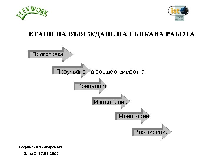 ЕТАПИ НА ВЪВЕЖДАНЕ НА ГЪВКАВА РАБОТА 1 Подготовка 2 Проучване на осъществимостта 3 Концепция