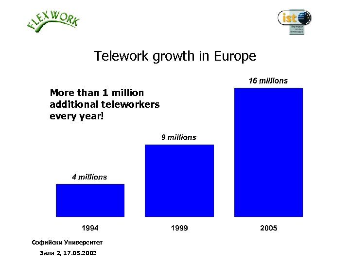 Telework growth in Europe More than 1 million additional teleworkers every year! Софийски Университет