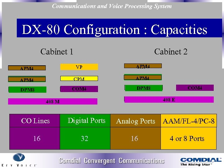 Communications and Voice Processing System DX 80 Configuration : Capacities Cabinet 1 Cabinet 2