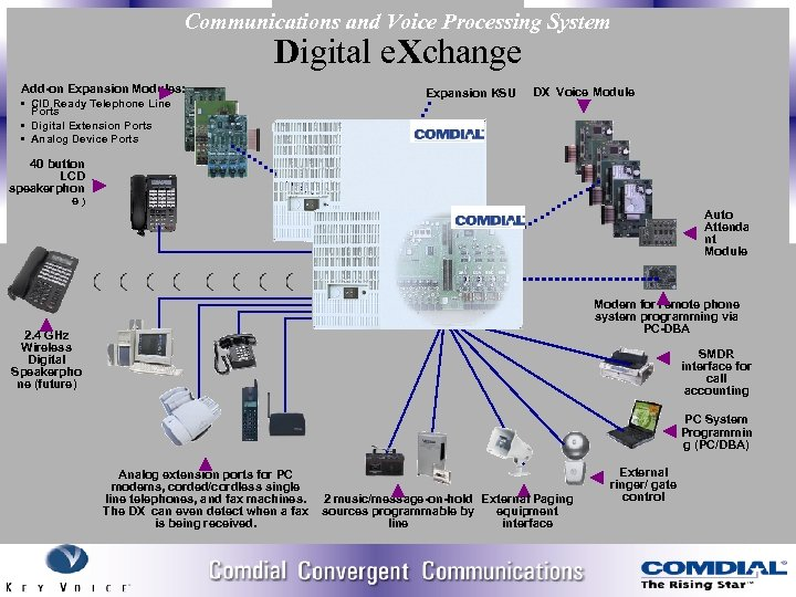 Communications and Voice Processing System Digital e. Xchange Add-on Expansion Modules: • CID Ready