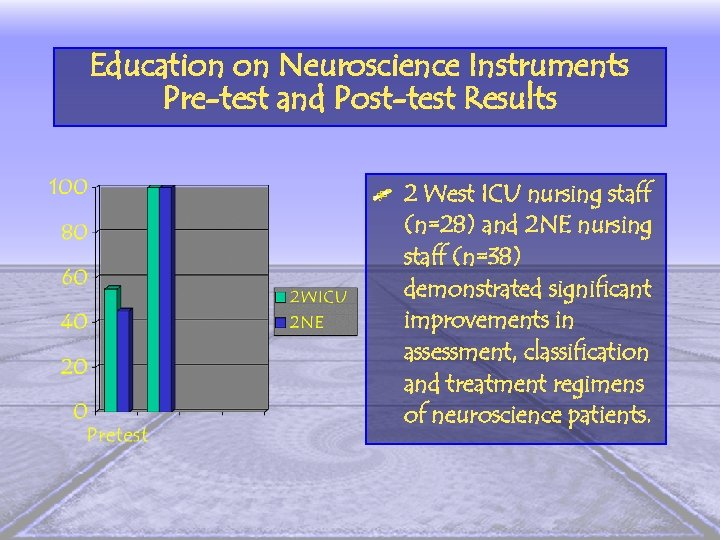 Education on Neuroscience Instruments Pre-test and Post-test Results 2 West ICU nursing staff (n=28)