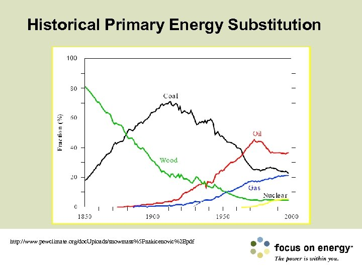 Historical Primary Energy Substitution http: //www. pewclimate. org/doc. Uploads/snowmass%5 Fnakicenovic%2 Epdf