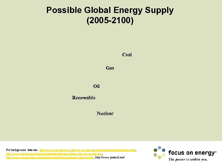 Possible Global Energy Supply (2005 -2100) Coal Gas Oil Renewable Nuclear For background data