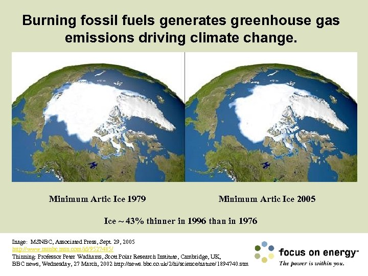 Burning fossil fuels generates greenhouse gas emissions driving climate change. Minimum Artic Ice 1979