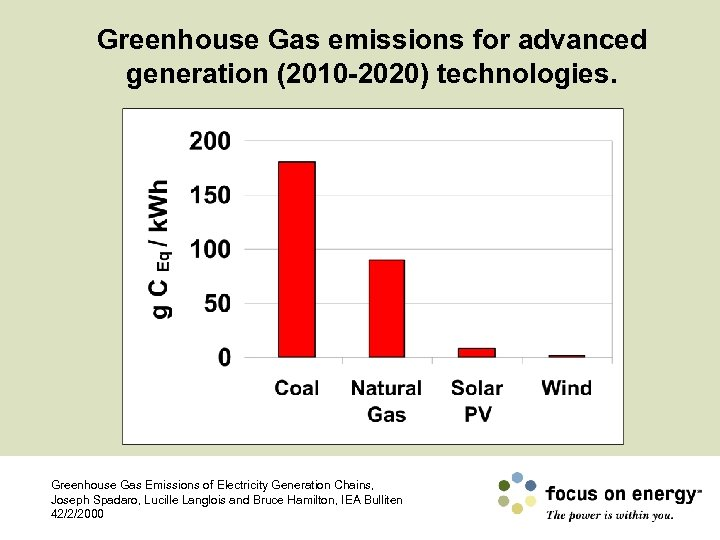 Greenhouse Gas emissions for advanced generation (2010 -2020) technologies. Greenhouse Gas Emissions of Electricity