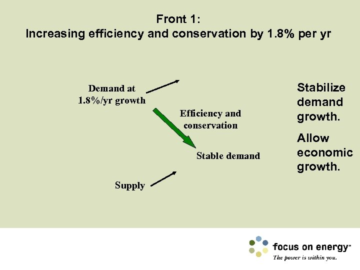 Front 1: Increasing efficiency and conservation by 1. 8% per yr Demand at 1.