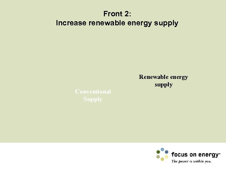 Front 2: Increase renewable energy supply Renewable energy supply Conventional Supply