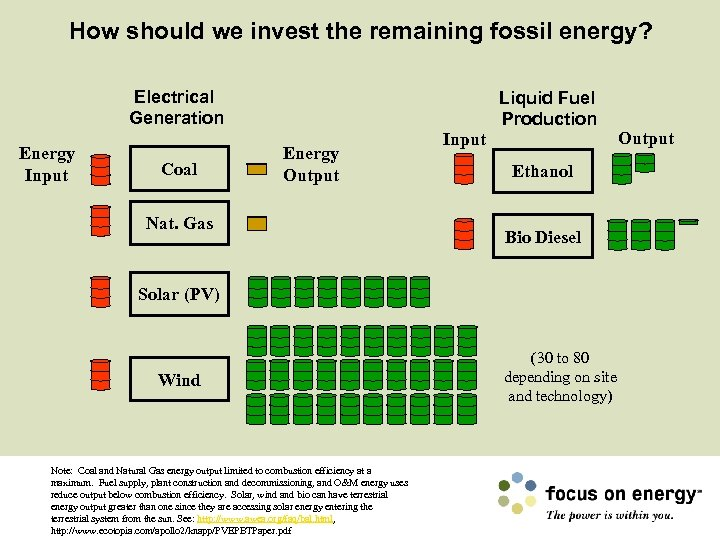 How should we invest the remaining fossil energy? Electrical Generation Energy Input Coal Liquid