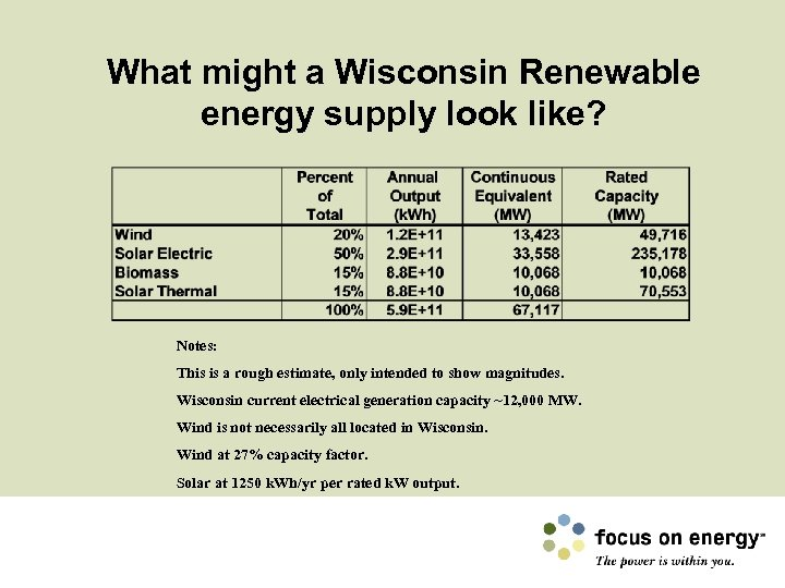 What might a Wisconsin Renewable energy supply look like? Notes: This is a rough
