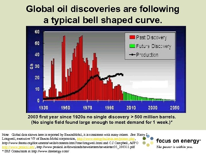 Global oil discoveries are following a typical bell shaped curve. 2003 first year since
