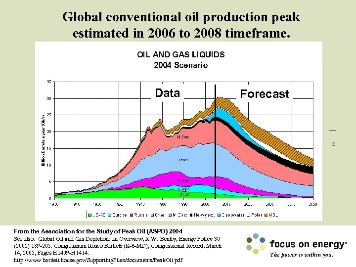 Global conventional oil production peak estimated in 2006 to 2008 timeframe. Data From the