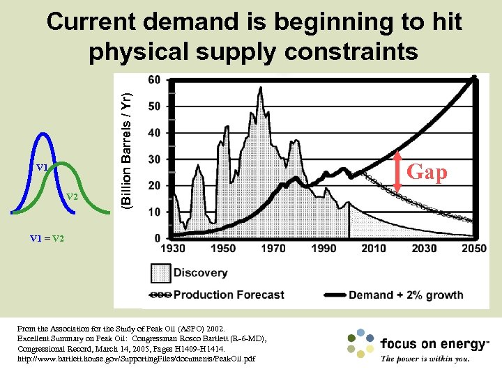V 1 V 2 (Billion Barrels / Yr) Current demand is beginning to hit