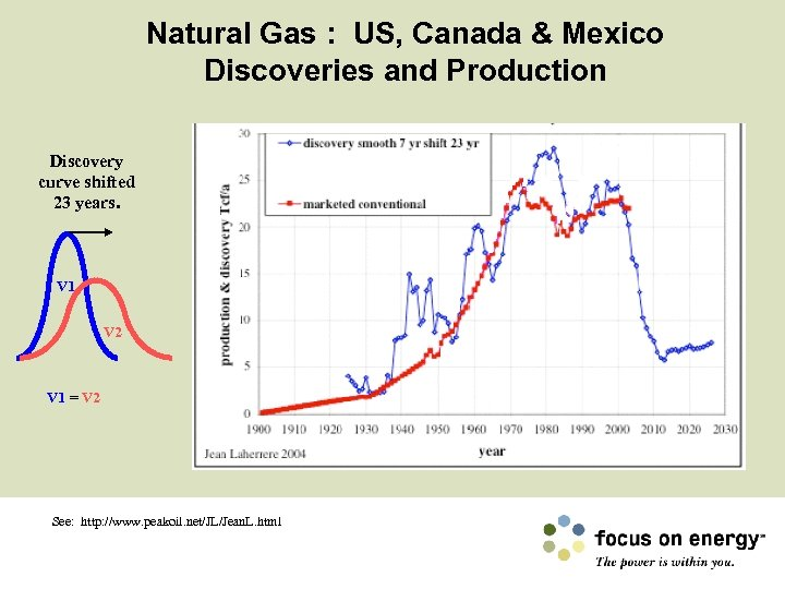 Natural Gas : US, Canada & Mexico Discoveries and Production Discovery curve shifted 23