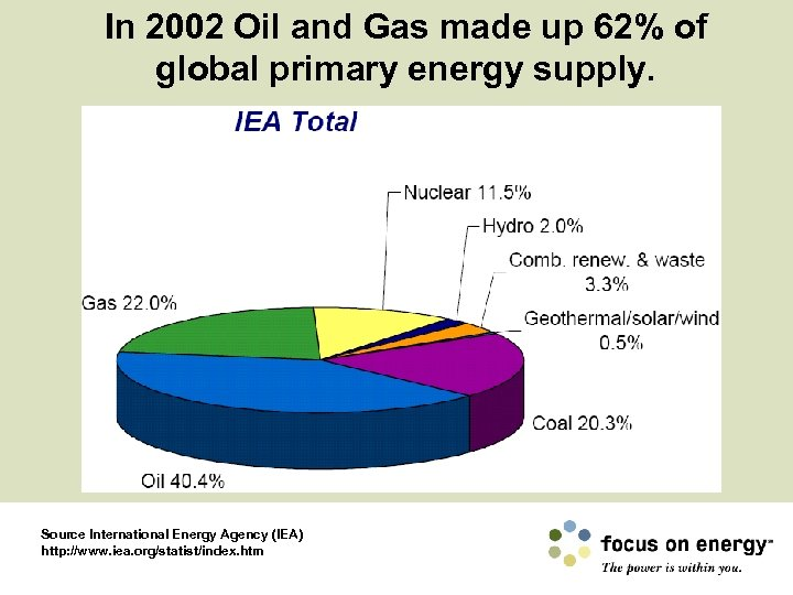 In 2002 Oil and Gas made up 62% of global primary energy supply. Source