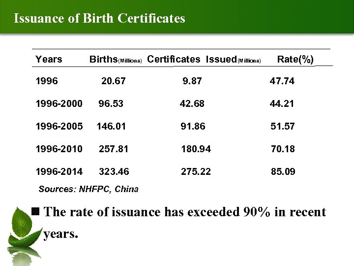Issuance of Birth Certificates Years Births(Millions) Certificates Issued(Millions) Rate(%) 1996 20. 67 9. 87